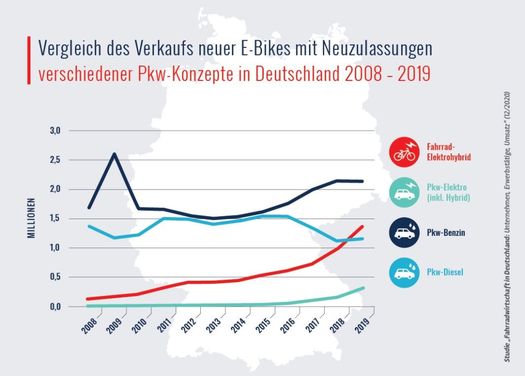 vergleich-e-bikes-autoneuzulassungen-2019
